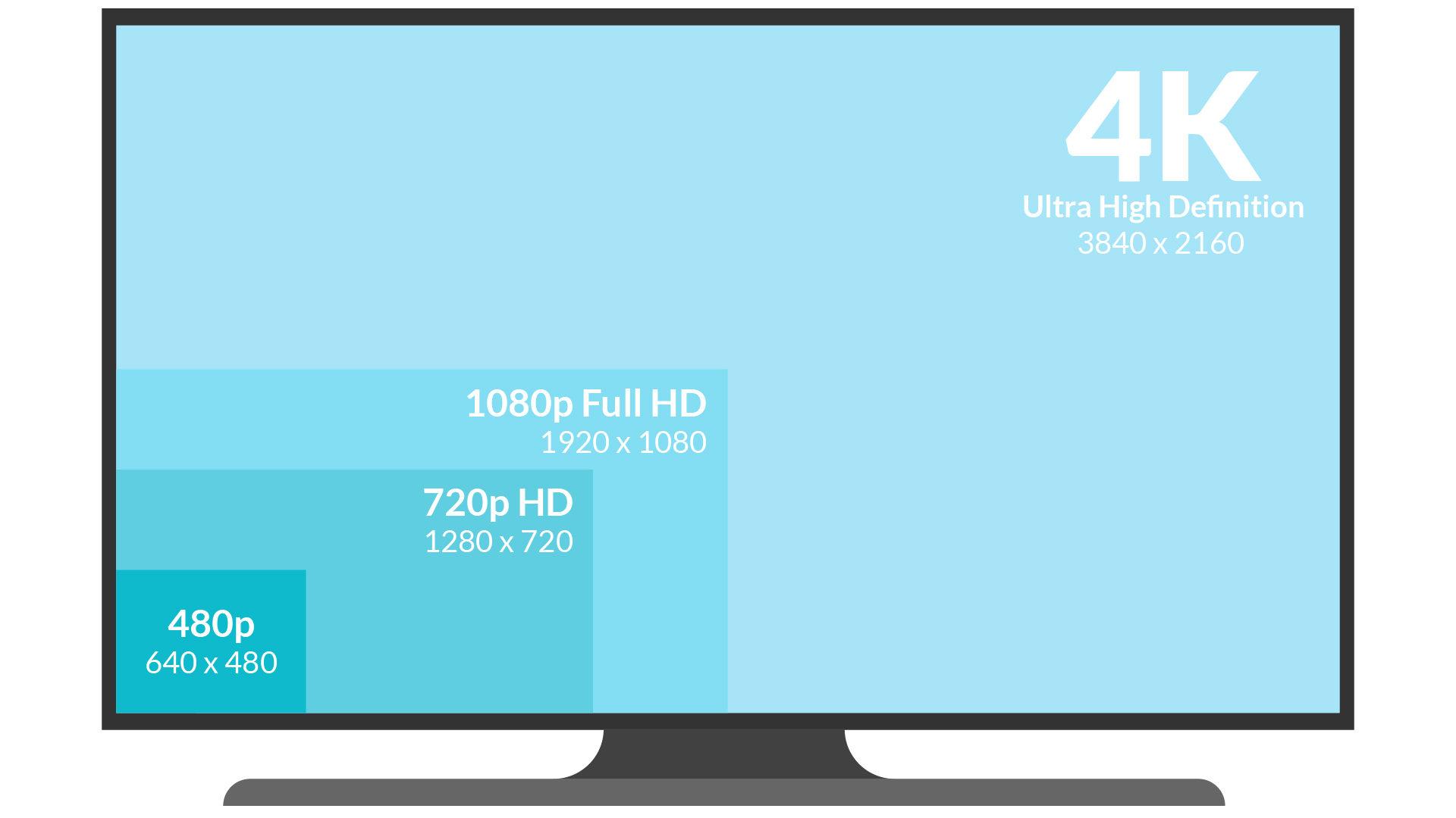 4K vs 1080p vs 720p vs 480p resolution scaling comparison