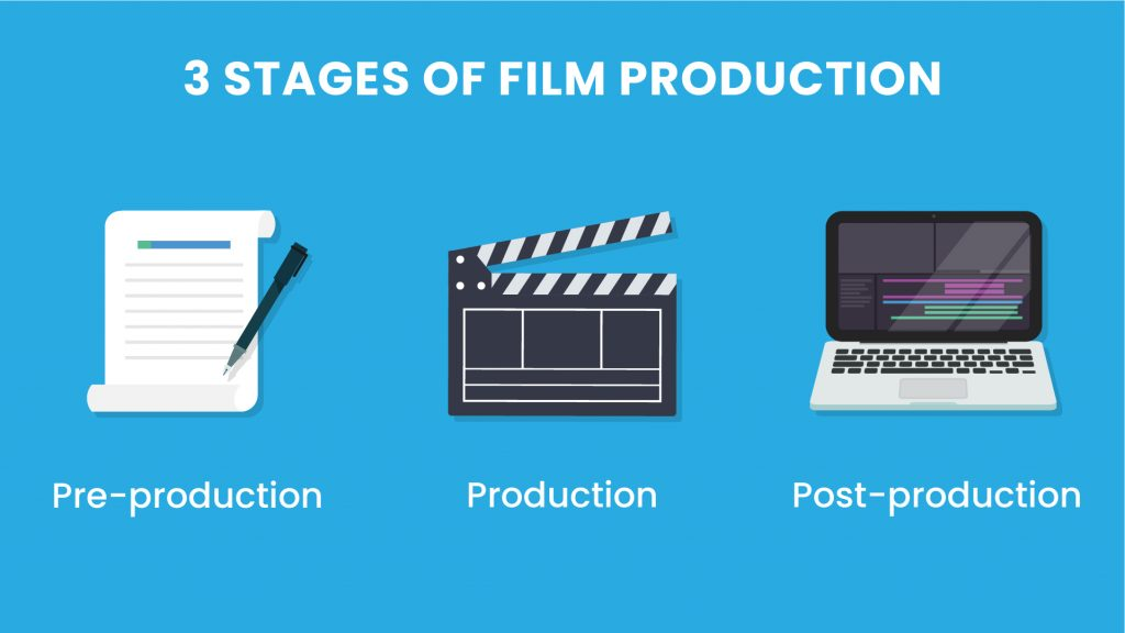 The 3 stages of film production