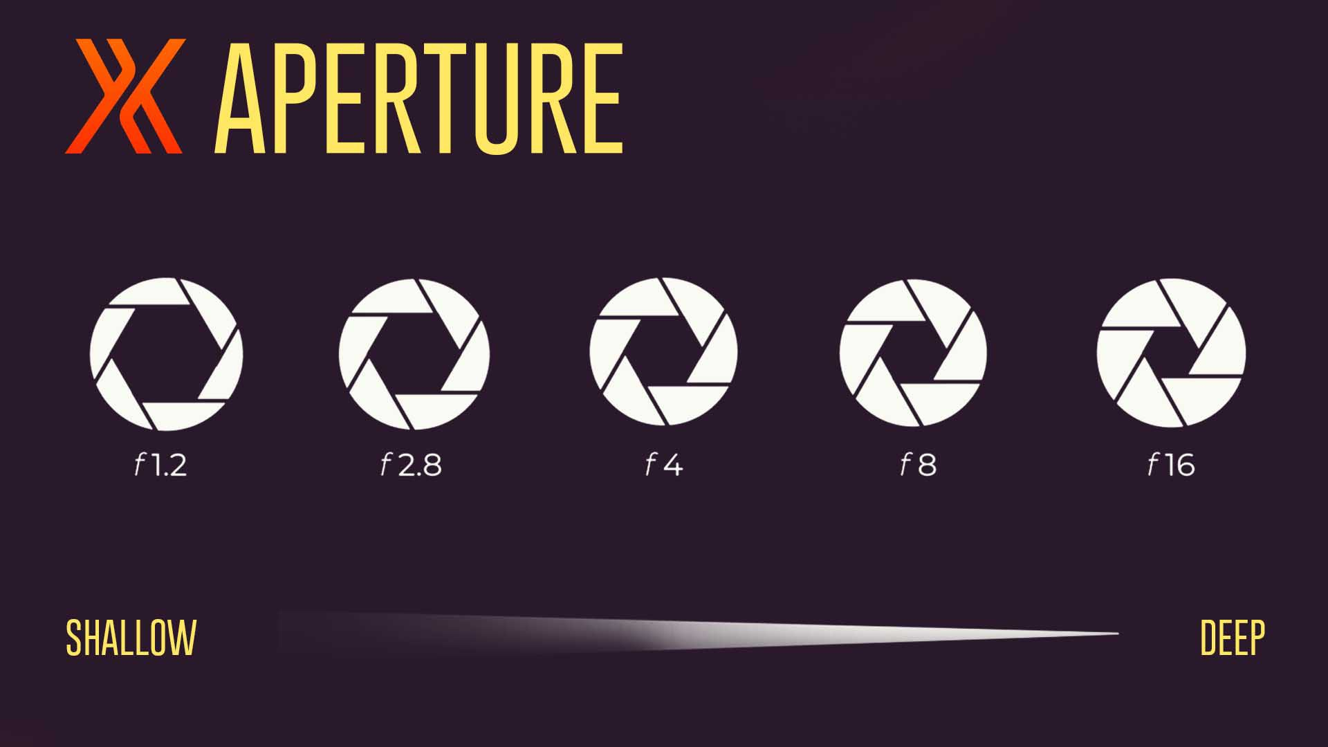 What is aperture infographic